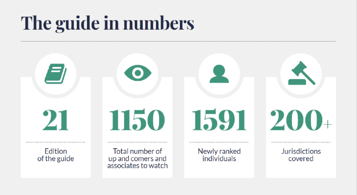 Chambers Global infographic - this guide in numbers