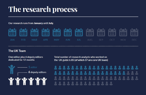 Infographic of the research process for Chambers UK 2020