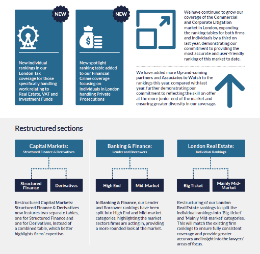 Infographic of the new sections in Chambers UK 2020