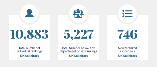 Number of Chambers rankings in Chambers UK 2020