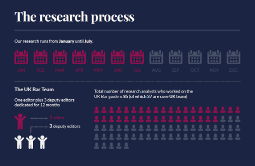 Infographic of the research process for Chambers UK Bar 2020