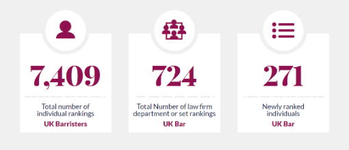 Infographic of the number of rankings in Chambers UK Bar 2020
