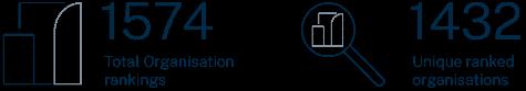 Chambers HNW 2020 organisation rankings infographic