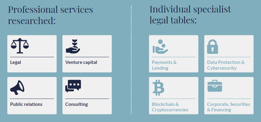 Infographic of Chambers FinTech coverage