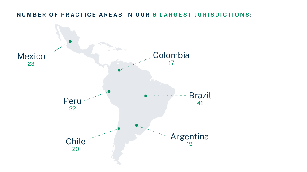 Infographic of number of practice areas in our 6 largest jurisdictions