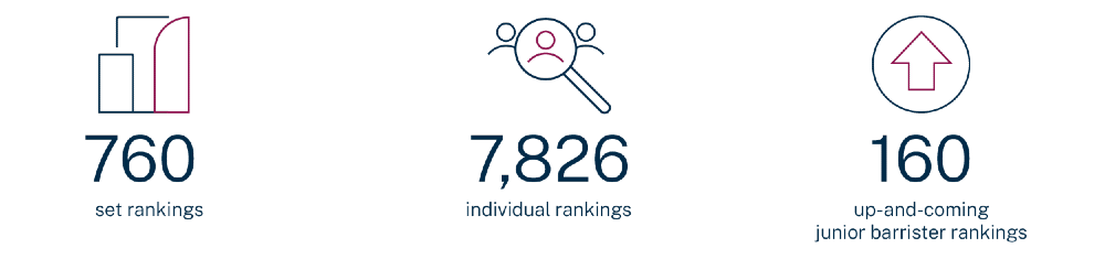 Chambers UK Bar 2021 - the number of rankings