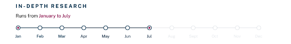 Chambers UK Bar 2021 - research period