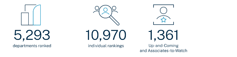 Chambers UK 2021 - the number of rankings