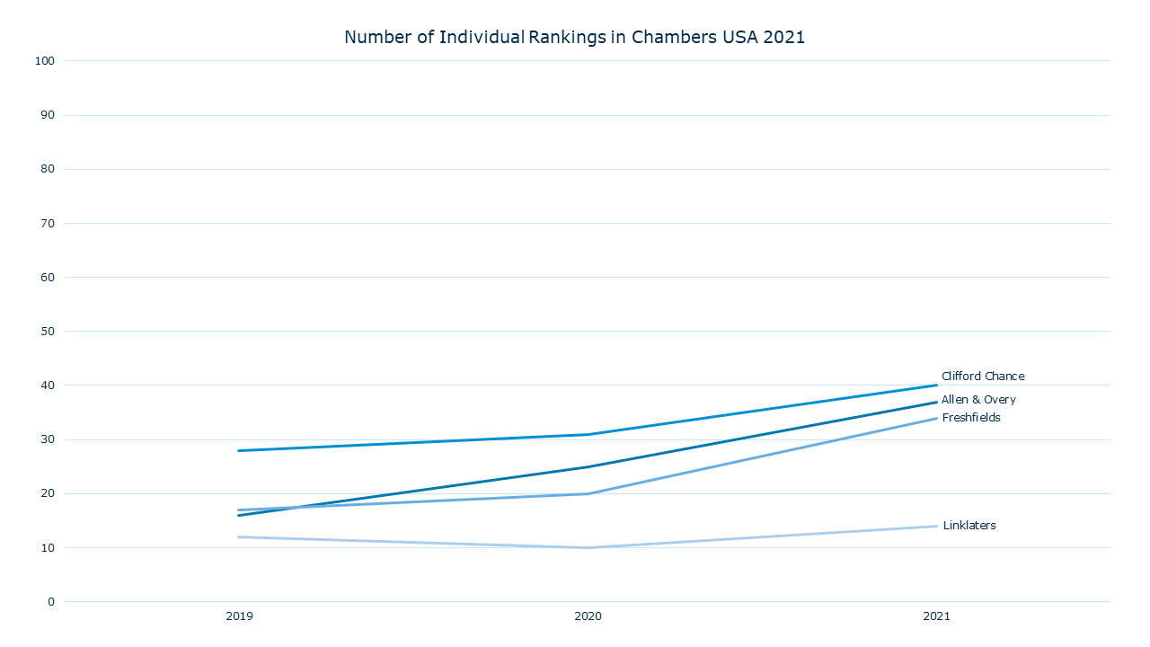 Number of Individuals Rankings in Chambers USA 2021