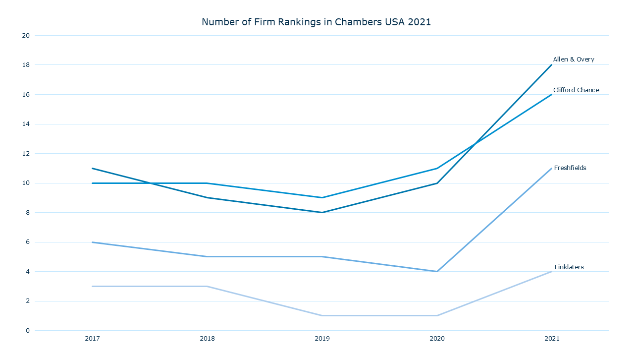 Number of Firm Rankings in Chambers USA 2021